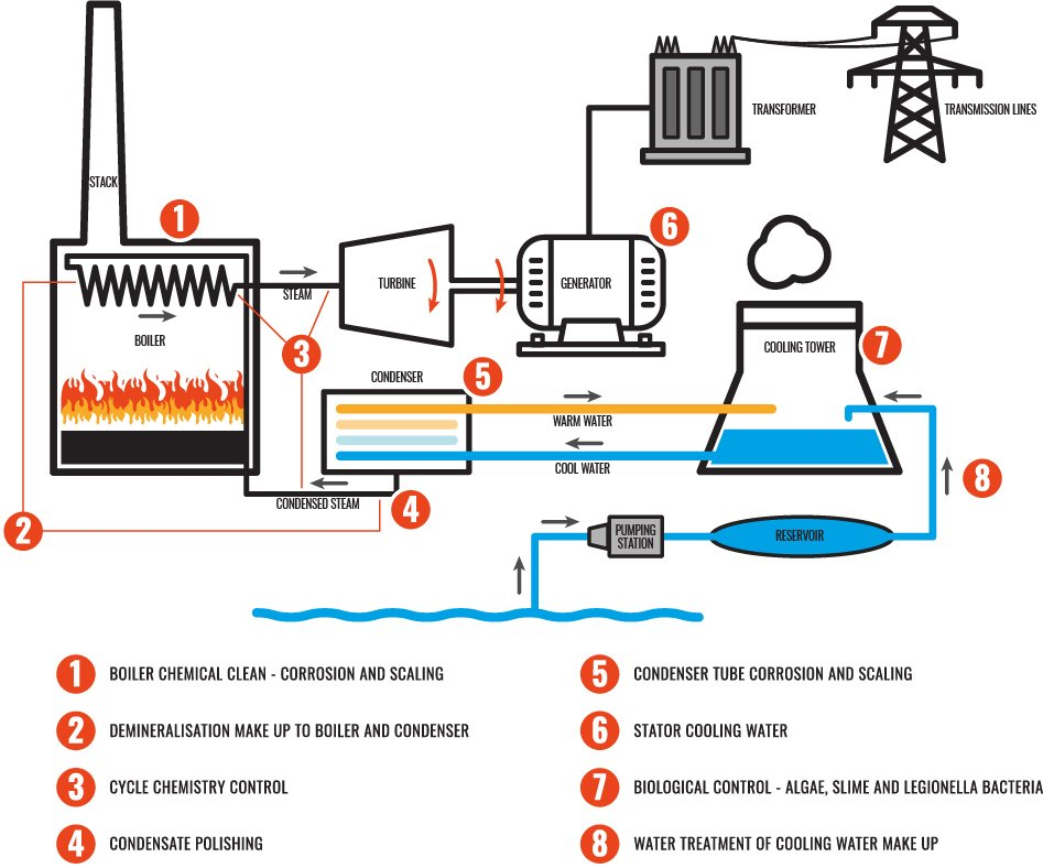 power station chemistry clean verico asset integrity
